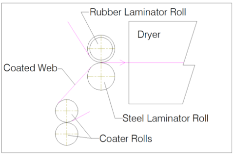 Figure 1 - Wet Bond Laminator