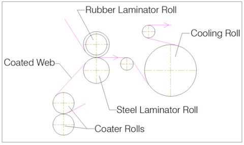 Figure 2 - Wet Bond Wax Laminator