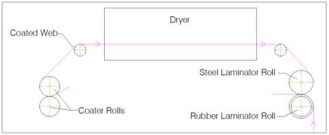 Figure 3 - Dry Bond Laminator