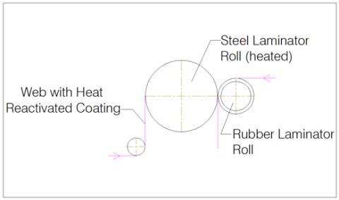Figure 4 - Dry Bond Laminator with Heat Reactivated Coating