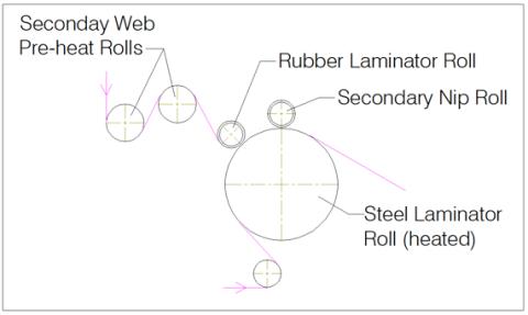 Figure 5 - Thermal Bond Laminator