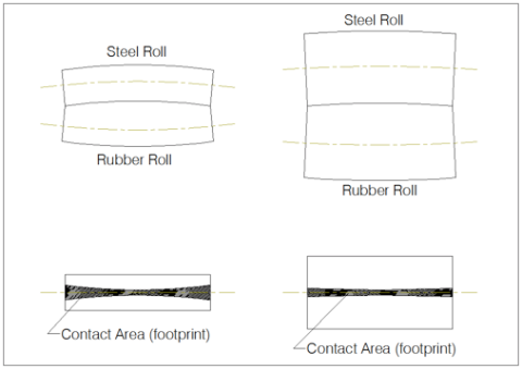 Figure 6 - Effect of Roll Diameter on Rubber Roll Footprint