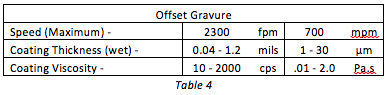Offset Gravure Coating Table