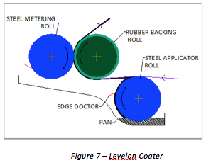 Levelon Coater