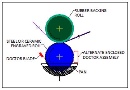 Gravure Coater Diagram