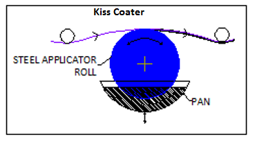 Kiss Coater Diagram