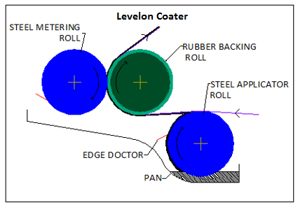 Levelon Coater Diagram