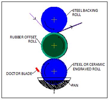 Offset Gravure Coater Diagram