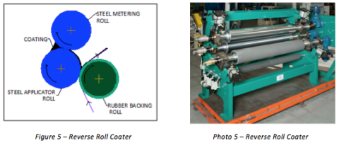 Reverse Roll Coater Diagram