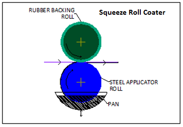 Squeeze Roll Coater Diagram