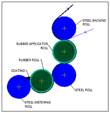 Five Roll Coater Diagram